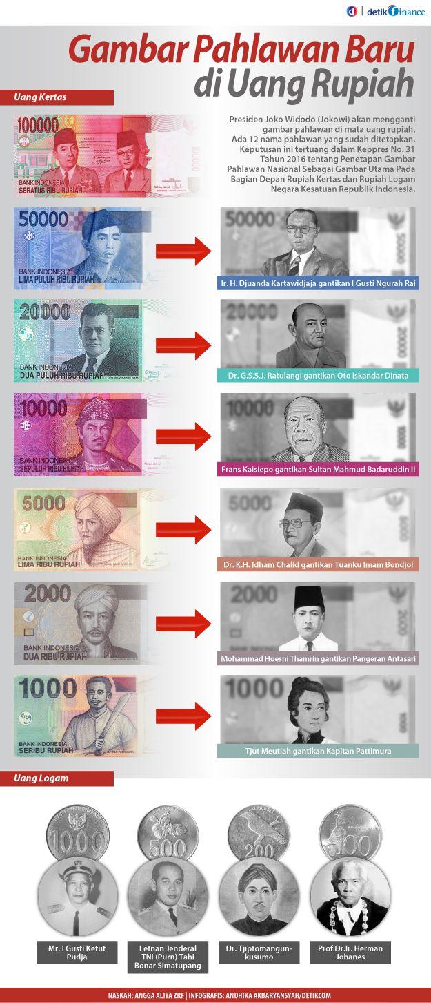 info grafis,uang rupiah,rupiah,pahlawan
