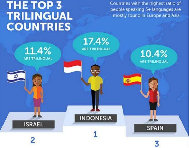 Dalam 6 Hal Ini, Indonesia Menjadi Nomer Satu di Dunia